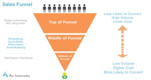 Brand-Awareness-and-Lead-Generation-sales-funnel