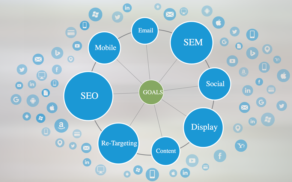 Integrated digital marketing: SEO and content marketing
